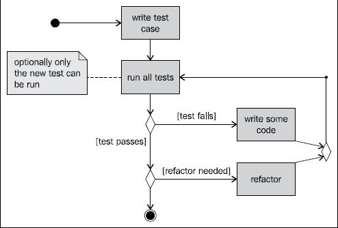 Desenvolvimento android baseado em testes parte 1 laboratrio diagrama ccuart Choice Image